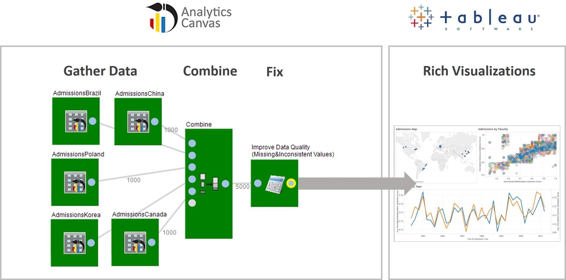 Combine and publish to tableau